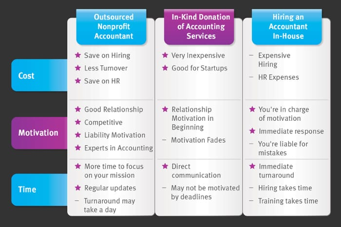 Nonprofit accountant service types