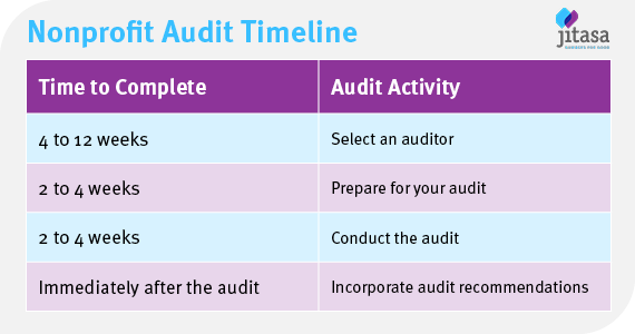 Nonprofit audit timeline